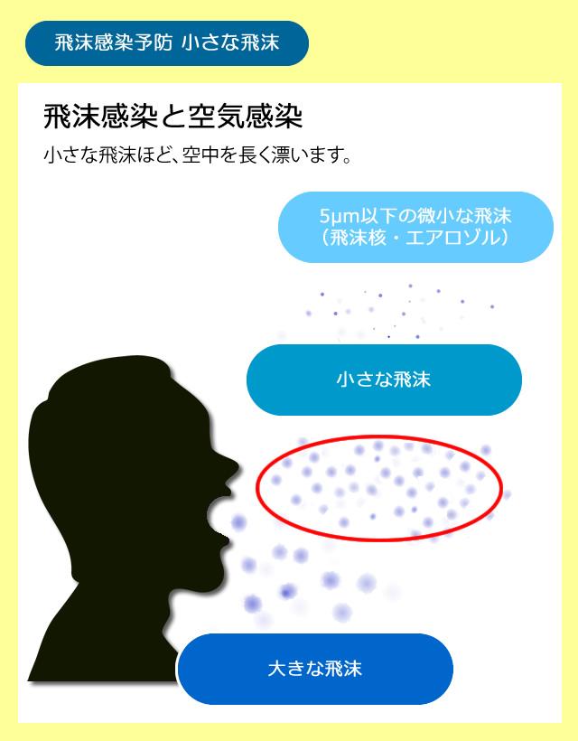 感染 コロナ エアロゾル