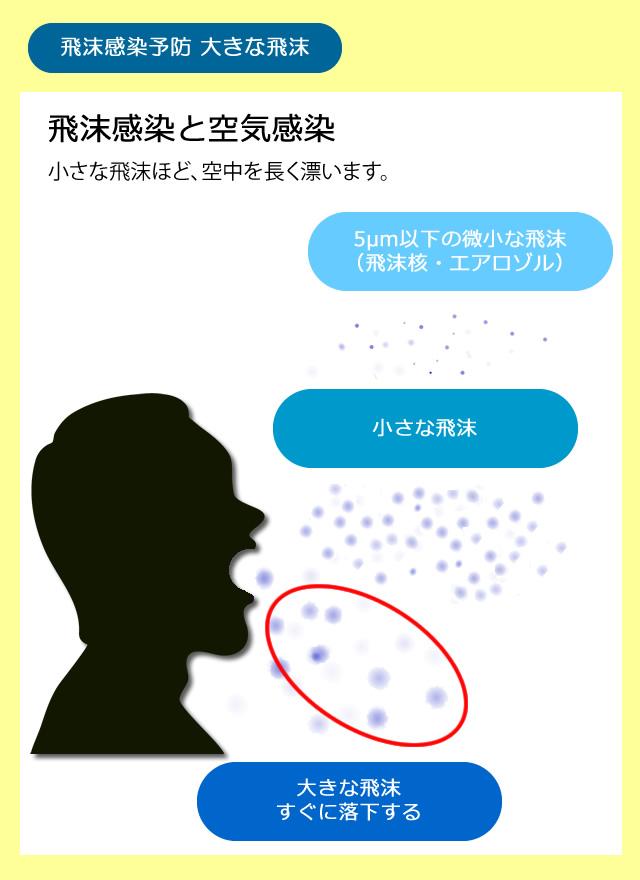 空気 感染 エアロゾル 感染 違い